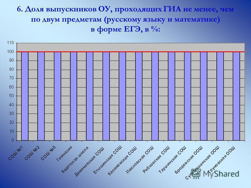 6. Доля выпускников ОУ, проходящих ГИА не менее, чем по двум предметам (русскому языку и математике) в форме ЕГЭ, в %: