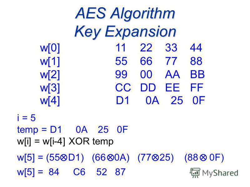 AES Algorithm Key Expansion i = 5 temp = D1 0A 25 0F w[i] = w[i-4] XOR temp w[0]11223344 w[1] 55667788 w[2] 9900AABB w[3] CCDDEEFF w[5] = (55 D1) (66 0A) (77 25) (88 0F) w[4] D1 0A 25 0F w[5] = 84 C6 52 87