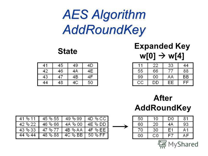 AES Algorithm AddRoundKey State Expanded Key w[0] w[4] After AddRoundKey