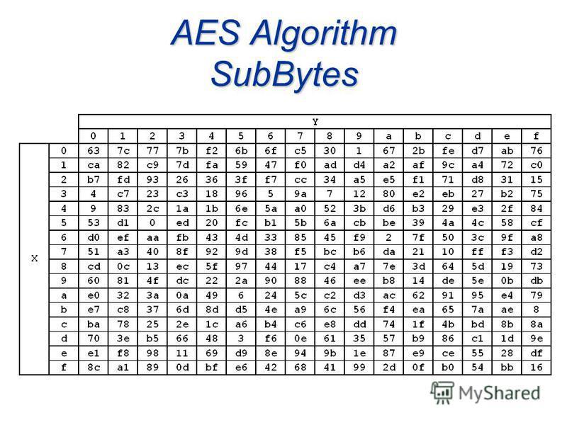 AES Algorithm SubBytes