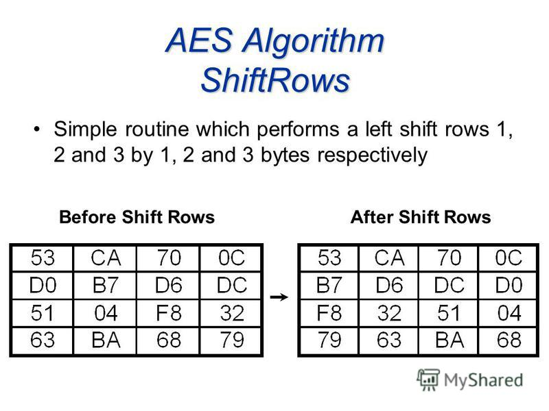 AES Algorithm ShiftRows Simple routine which performs a left shift rows 1, 2 and 3 by 1, 2 and 3 bytes respectively Before Shift RowsAfter Shift Rows