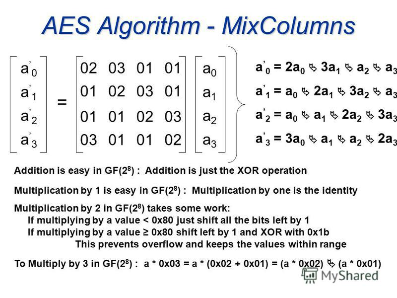 AES Algorithm - MixColumns 020301 020301 0203 01 02 a0a0 a1a1 a2a2 a3a3 a 0 a 1 a 2 a 3 = a 0 = 2a 0 + 3a 1 + a 2 + a 3 a 1 = a 0 + 2a 1 + 3a 2 + a 3 a 2 = a 0 + a 1 + 2a 2 + 3a 3 a 3 = 3a 0 + a 1 + a 2 + 2a 3 Addition is easy in GF(2 8 ) : Addition