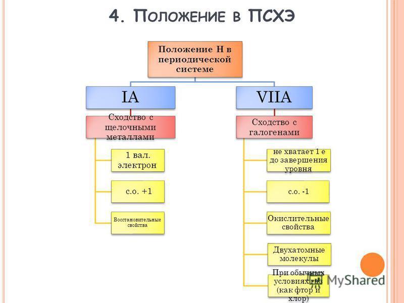 4. П ОЛОЖЕНИЕ В ПСХЭ Положение Н в периодической системе IАIА Сходство с щелочными металлами 1 вал. электрон с.о. +1 Восстановительные свойства VIIА Сходство с галогенами не хватает 1 е до завершения уровня с.о. -1 Окислительные свойства Двухатомные