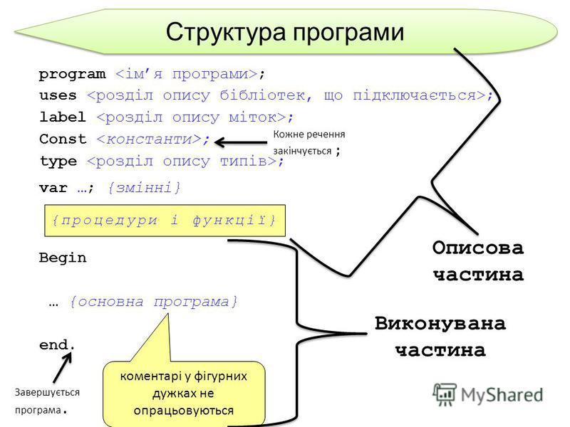 Структура програми program ; uses ; label ; Const ; type ; var …; {змінні} Begin … {основна програма} end. {процедури і функції} коментарі у фігурних дужках не опрацьовуються Описова частина Виконувана частина Кожне речення закінчується ; Завершуєтьс
