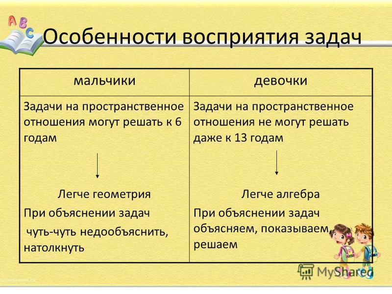 Особенности восприятия задач мальчики девочки Задачи на пространственное отношения могут решать к 6 годам Легче геометрия При объяснении задач чуть-чуть не до объяснить, натолкнуть Задачи на пространственное отношения не могут решать даже к 13 годам