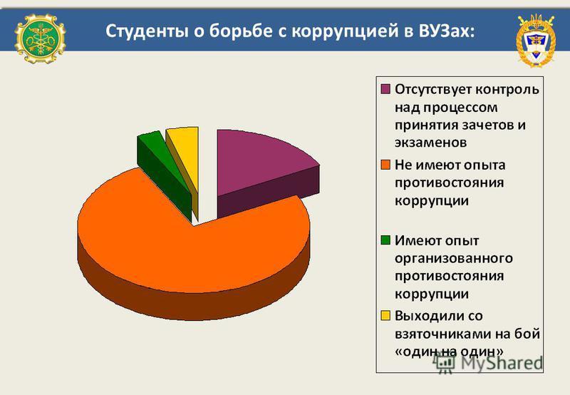 Студенты о борьбе с коррупцией в ВУЗах: