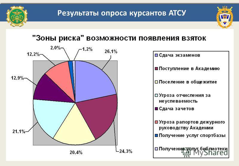 Результаты опроса курсантов АТСУ