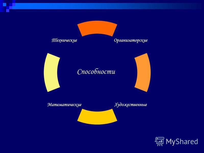Технические Математические Художественные Организаторские Способности