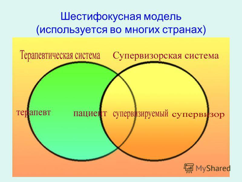 Шестифокусная модель (используется во многих странах)