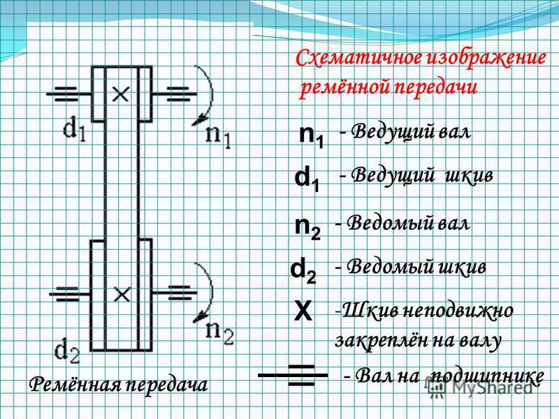 Схематичное изображение ремённой передачи Ремённая передача n1n1 - Ведущий вал d1d1 - Ведущий шкив n2n2 - Ведомый вал d2d2 - Ведомый шкив Х -Шкив неподвижно закреплён на валу - Вал на подшипнике