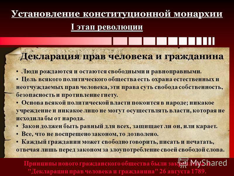 Установление конституционной монархии I этап революции Принципы нового гражданского общества были закреплены в