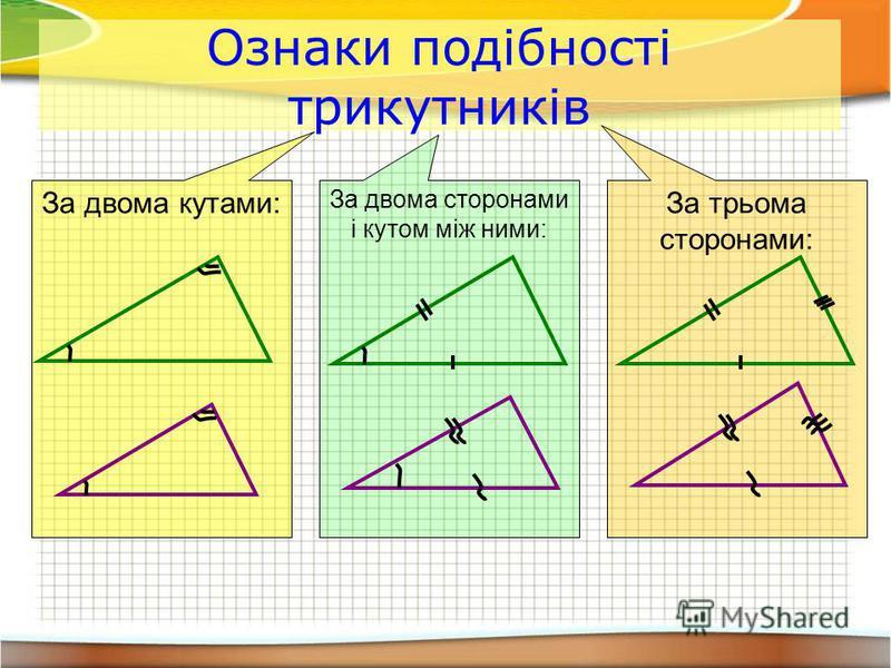 Ознаки подібності трикутників За двома кутами: За двома сторонами і кутом між ними: За трьома сторонами: