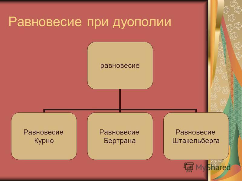 Равновесие при дуополии равновесие Равновесие Курно Равновесие Бертрана Равновесие Штакельберга