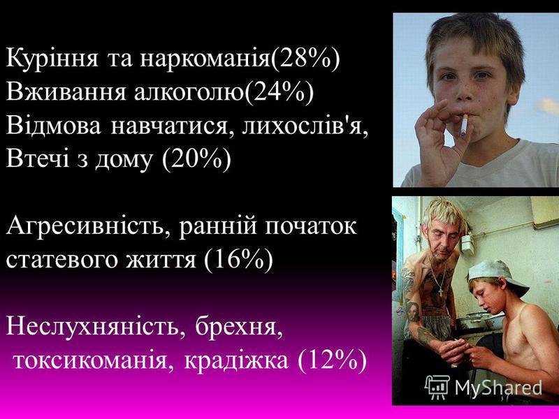 Куріння та наркоманія(28%) Вживання алкоголю(24%) Відмова навчатися, лихослів'я, Втечі з дому (20%) Агресивність, ранній початок статевого життя (16%) Неслухняність, брехня, токсикоманія, крадіжка (12%)