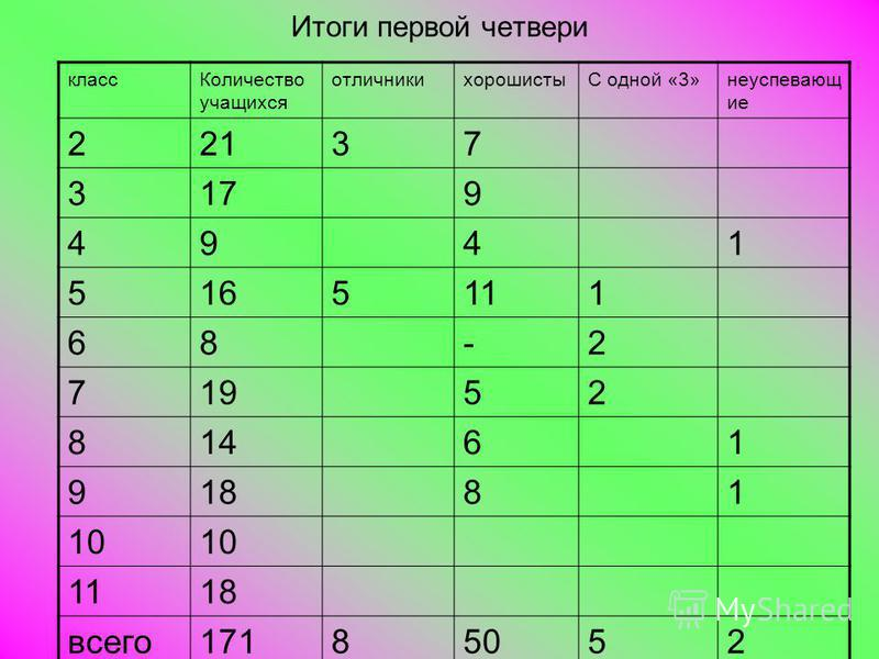 Итоги первой четвери класс Количество учащихся отличникихорошистыС одной «3»неуспевающие 22137 3179 4941 5165111 68-2 71952 81461 91881 10 1118 всего 17185052