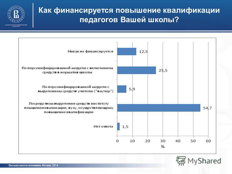 Высшая школа экономики, Москва, 2014 Как финансируется повышение квалификации педагогов Вашей школы? фото