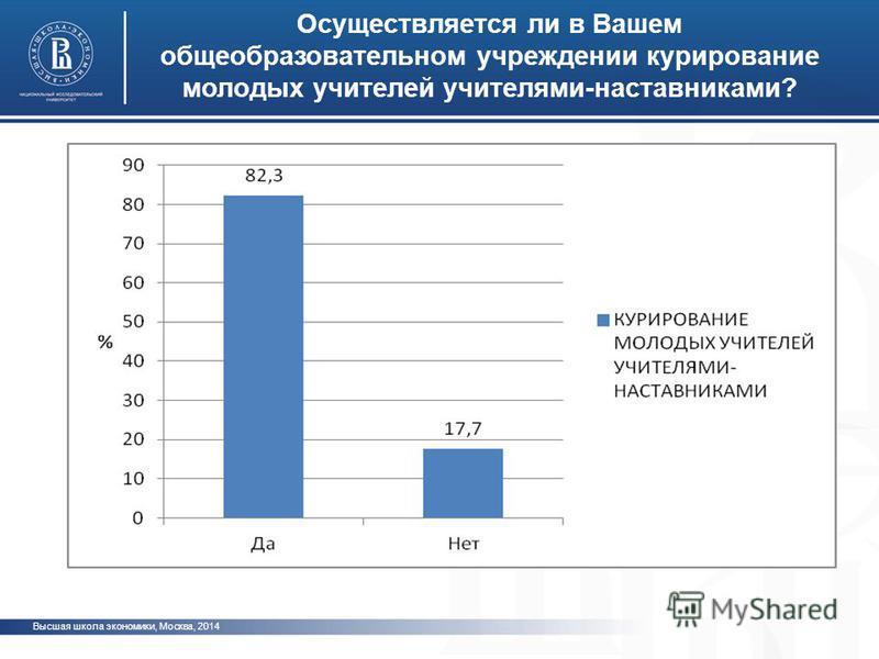 Высшая школа экономики, Москва, 2014 Осуществляется ли в Вашем общеобразовательном учреждении курирование молодых учителей учителями-наставниками? фото