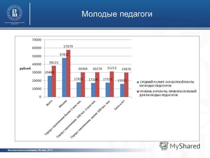 Высшая школа экономики, Москва, 2014 Молодые педагоги фото
