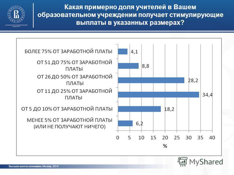 Высшая школа экономики, Москва, 2014 Какая примерно доля учителей в Вашем образовательном учреждении получает стимулирующие выплаты в указанных размерах? фото