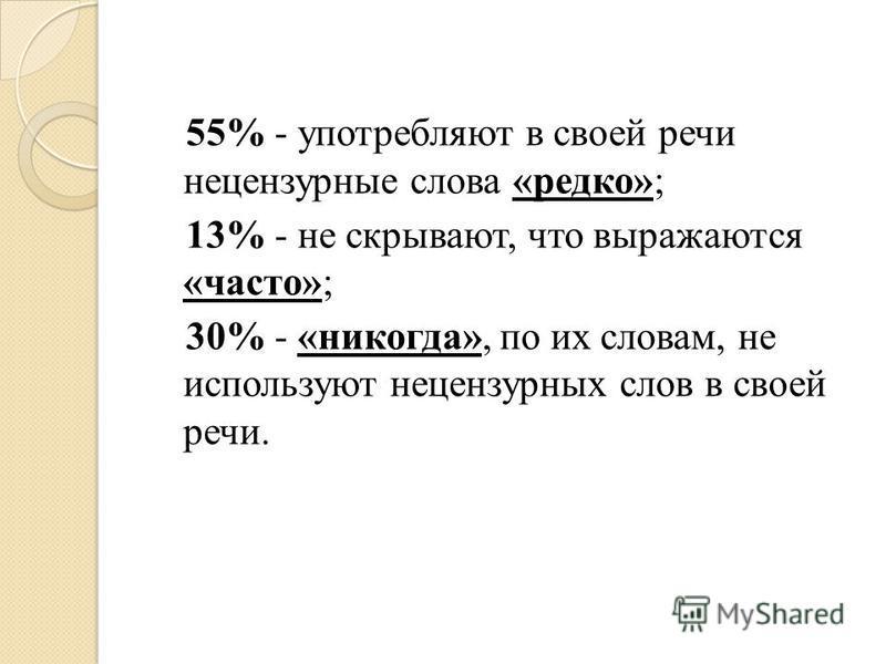 55% - употребляют в своей речи нецензурные слова «редко»; 13% - не скрывают, что выражаются «часто»; 30% - «никогда», по их словам, не используют нецензурных слов в своей речи.