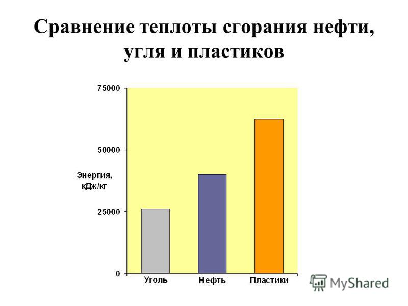 Сравнение теплоты сгорания нефти, угля и пластиков