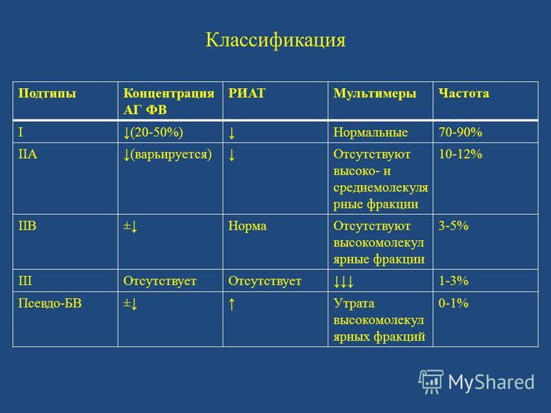 Классификация Подтипы Концентрация АГ ФВ РИАТМультимеры Частота I(20-50%)Нормальные 70-90% IIA(варьируется)Отсутствуют высоко- и средне молекулярные фракции 10-12% IIB±Норма Отсутствуют высокомолекулярные фракции 3-5% IIIОтсутствует 1-3% Псевдо-БВ±Ут