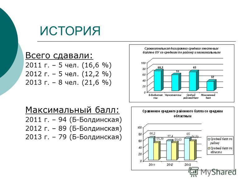 ИСТОРИЯ Всего сдавали: 2011 г. – 5 чел. (16,6 %) 2012 г. – 5 чел. (12,2 %) 2013 г. – 8 чел. (21,6 %) Максимальный балл: 2011 г. – 94 (Б-Болдинская) 2012 г. – 89 (Б-Болдинская) 2013 г. – 79 (Б-Болдинская)