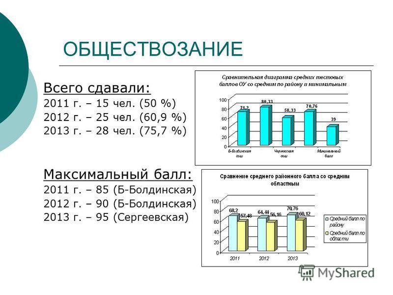 ОБЩЕСТВОЗАНИЕ Всего сдавали: 2011 г. – 15 чел. (50 %) 2012 г. – 25 чел. (60,9 %) 2013 г. – 28 чел. (75,7 %) Максимальный балл: 2011 г. – 85 (Б-Болдинская) 2012 г. – 90 (Б-Болдинская) 2013 г. – 95 (Сергеевская)