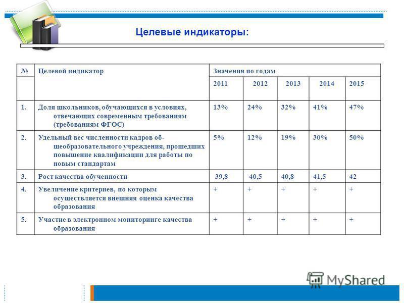 Целевой индикатор Значения по годам 20112012201320142015 1. Доля школьников, обучающихся в условиях, отвечающих современным требованиям (требованиям ФГОС) 13%24%32%41%47% 2. Удельный вес численности кадров об щеобразовательного учреждения, прошед