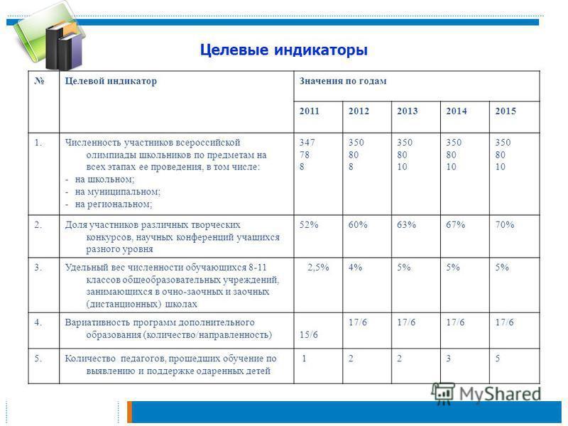 Целевые индикаторы Целевой индикатор Значения по годам 20112012201320142015 1. Численность участников всероссийской олимпиады школьников по предметам на всех этапах ее проведения, в том числе: -на школьном; -на муниципальном; -на региональном; 347