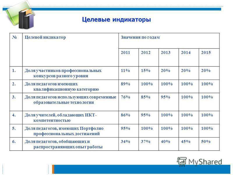 Целевые индикаторы Целевой индикатор Значения по годам 20112012201320142015 1. Доля участников профессиональных конкурсов разного уровня 11%15%20% 2. Доля педагогов имеющих квалификационную категорию 89%100% 3. Доля педагогов использующих современные
