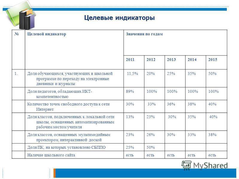 Целевые индикаторы Целевой индикатор Значения по годам 20112012201320142015 1. Доля обучающихся, участвующих в школьной программе по переходу на электронные дневники и журналы 11,5%20%25%35%50% Доля педагогов, обладающих ИКТ- компетентностью 89%100%