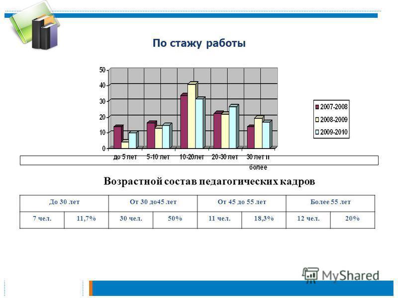 По стажу работы Возрастной состав педагогических кадров До 30 лет От 30 до 45 лет От 45 до 55 лет Более 55 лет 7 чел.11,7%30 чел.50%11 чел.18,3%12 чел.20%