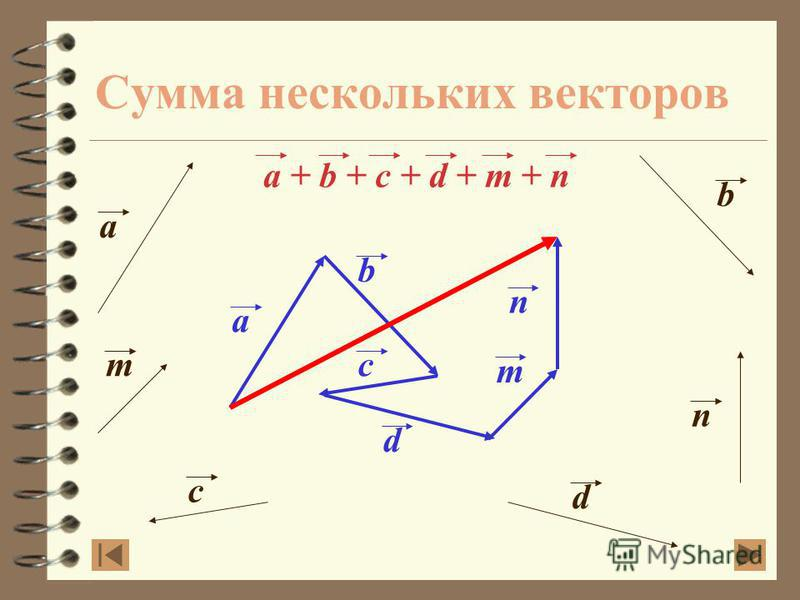 Сложение векторов Правило параллелограмма a a + b = c Дано: a, b Построить: c = a + b Построение: a с b b