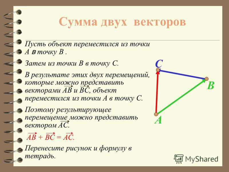 Цели урока 4 Ввести понятие суммы двух и более векторов. 4Р4Рассмотреть законы сложения векторов и правила треугольника, параллелограмма и многоугольника. 4Н4Научить учащихся строить сумму двух данных векторов, используя правила треугольника и паралл