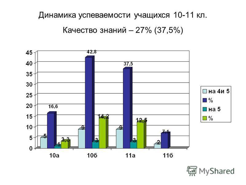 Динамика успеваемости учащихся 10-11 кл. Качество знаний – 27% (37,5%)
