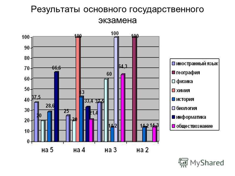 Результаты основного государственного экзамена