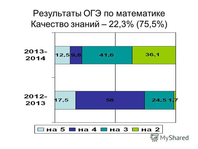 Результаты ОГЭ по математике Качество знаний – 22,3% (75,5%)