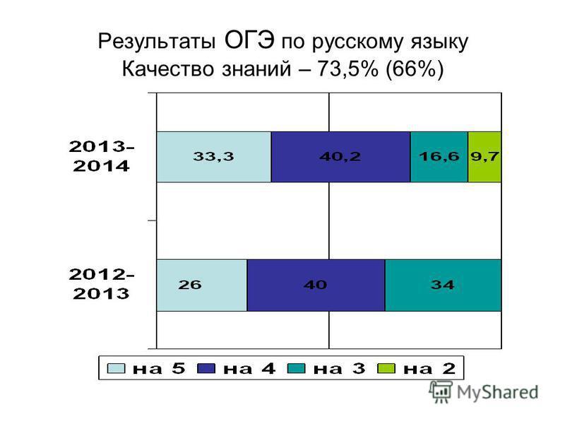 Результаты ОГЭ по русскому языку Качество знаний – 73,5% (66%)
