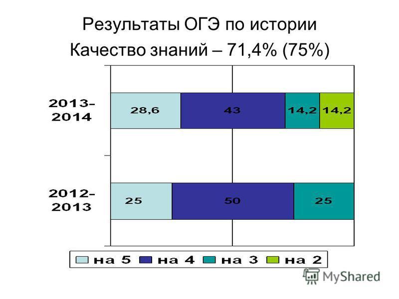 Результаты ОГЭ по истории Качество знаний – 71,4% (75%)