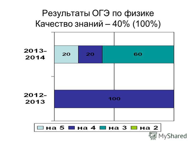Результаты ОГЭ по физике Качество знаний – 40% (100%)
