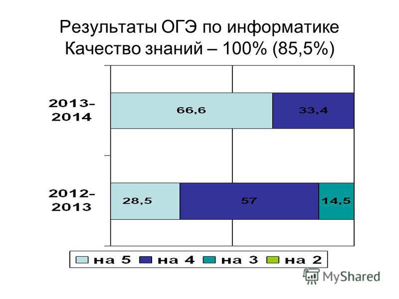 Результаты ОГЭ по информатике Качество знаний – 100% (85,5%)