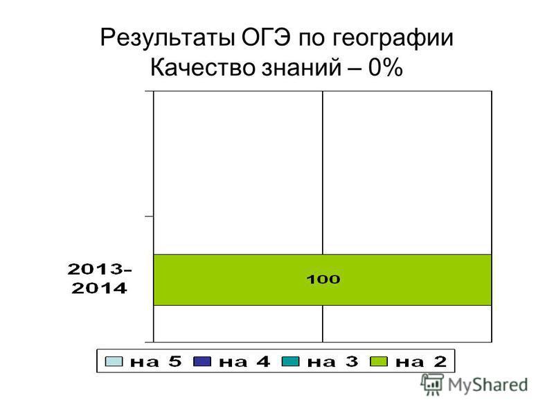 Результаты ОГЭ по географии Качество знаний – 0%