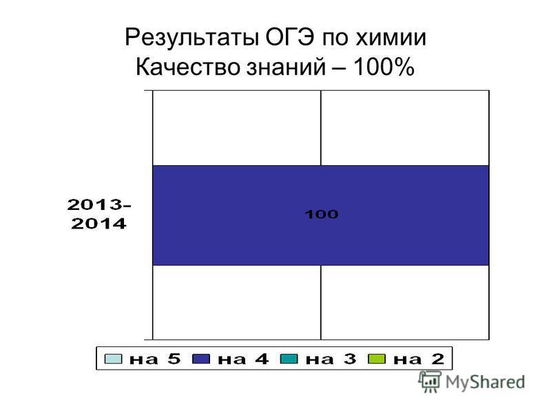 Результаты ОГЭ по химии Качество знаний – 100%