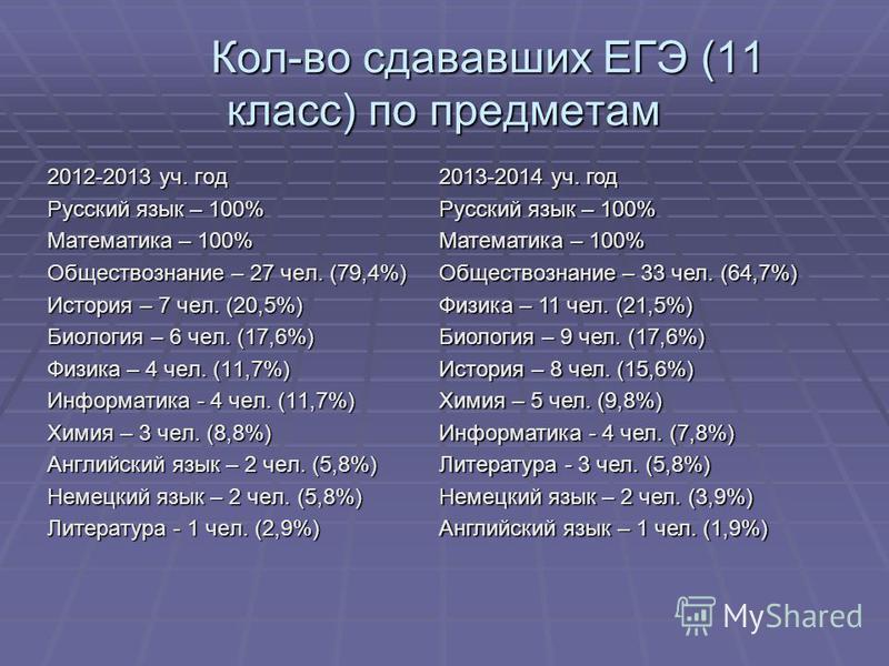 Кол-во сдававших ЕГЭ (11 класс) по предметам 2012-2013 уч. год Русский язык – 100% Математика – 100% Обществознание – 27 чел. (79,4%) История – 7 чел. (20,5%) Биология – 6 чел. (17,6%) Физика – 4 чел. (11,7%) Информатика - 4 чел. (11,7%) Химия – 3 че