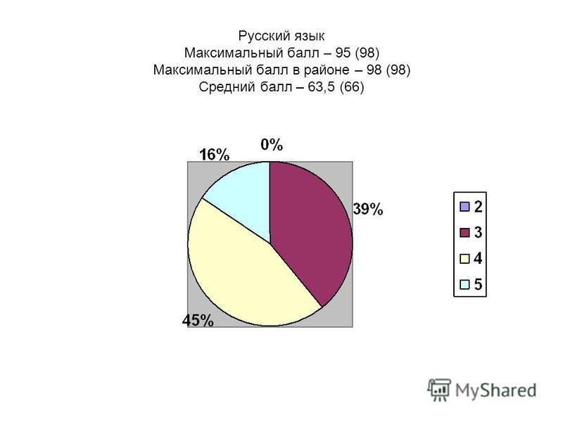 Русский язык Максимальный балл – 95 (98) Максимальный балл в районе – 98 (98) Средний балл – 63,5 (66)