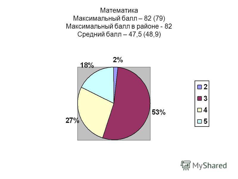 Математика Максимальный балл – 82 (79) Максимальный балл в районе - 82 Средний балл – 47,5 (48,9)