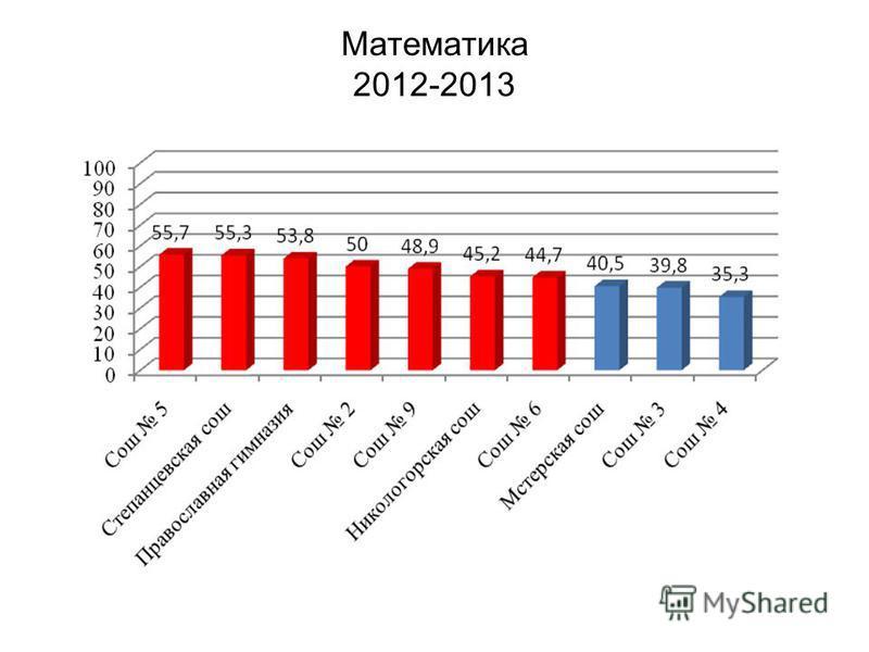 Математика 2012-2013