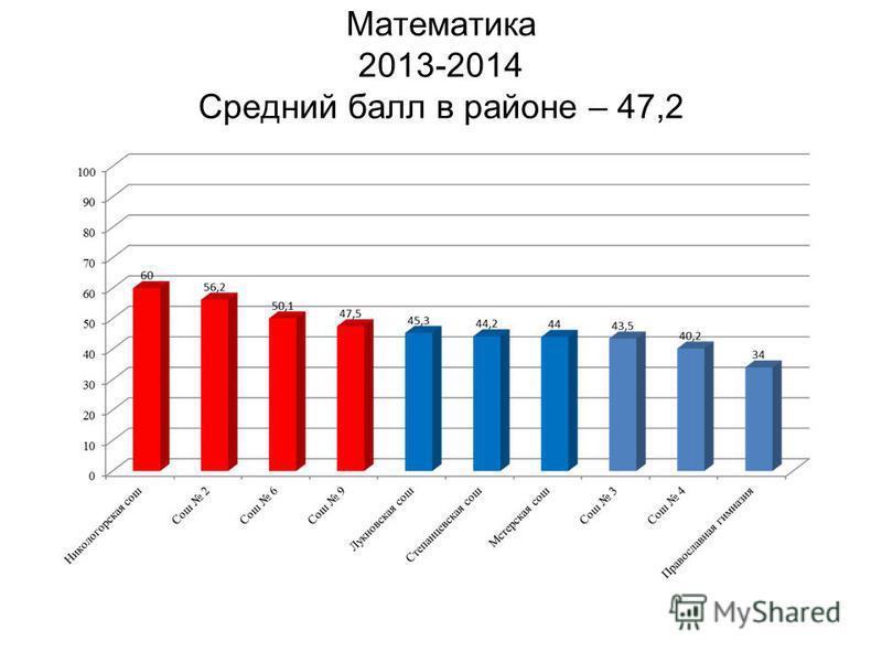 Математика 2013-2014 Средний балл в районе – 47,2