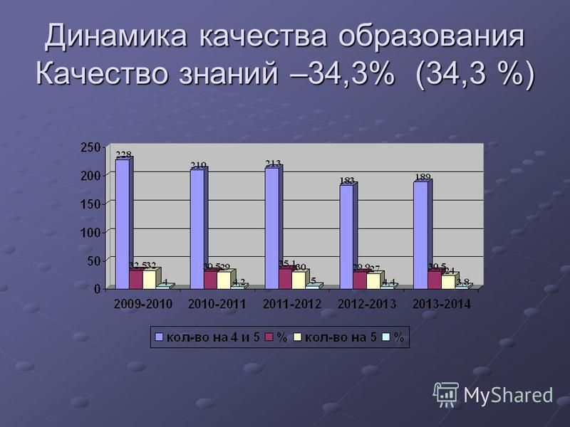 Динамика качества образования Качество знаний –34,3% (34,3 %)